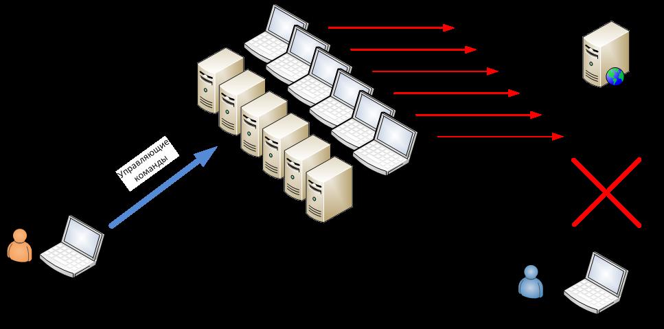 Как защитить компьютер от бесфайловых атак с помощью программы 360 total security